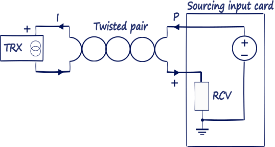 Nikolay bozov industrial automation and control require that a separate power supply connect in the loop here are example transmitter connection diagrams for sourcing and sinking receiver types cheapraybanclubmaster