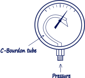 """C"" type Bourdon tube pressure gage."