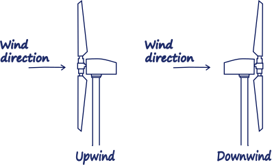 Upwind and Downwind orientation.