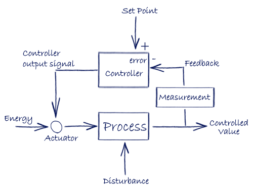 Control system - basic elements