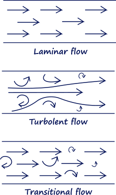 Flow types. Lamirar, turbulent and transitional flows.