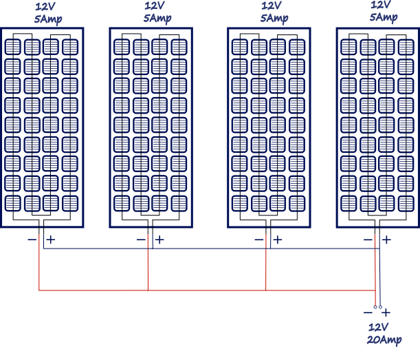 Photovoltaic panels connected in parallel.